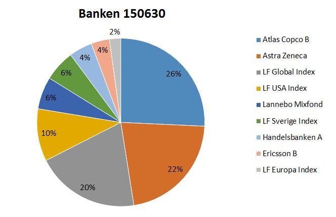 Banken 150630