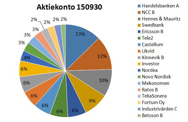 Aktier150930