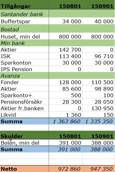 Tillgångar150831