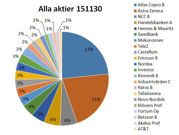 Aktier151130