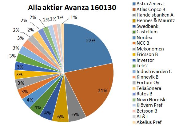 Aktier 160130